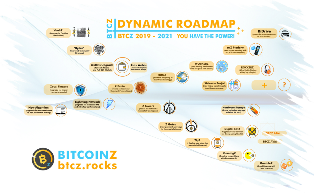"""What is the BitcoinZ """"Dynamic Roadmap""""?"""