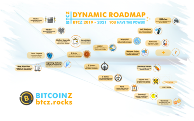 "What is the BitcoinZ ""Dynamic Roadmap""?"