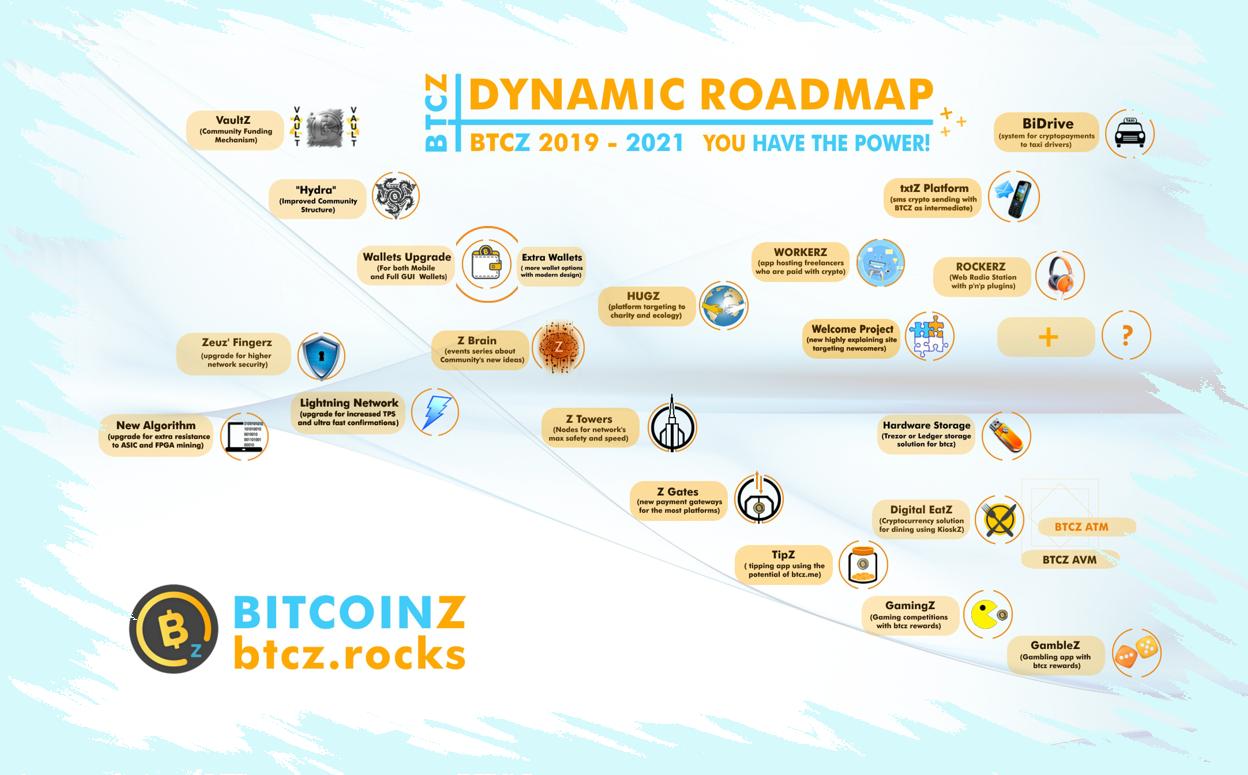 system dynamics bitcoin