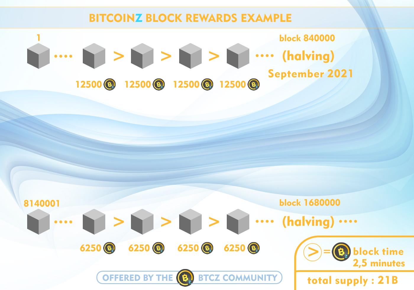 BitcoinZ halving plan example
