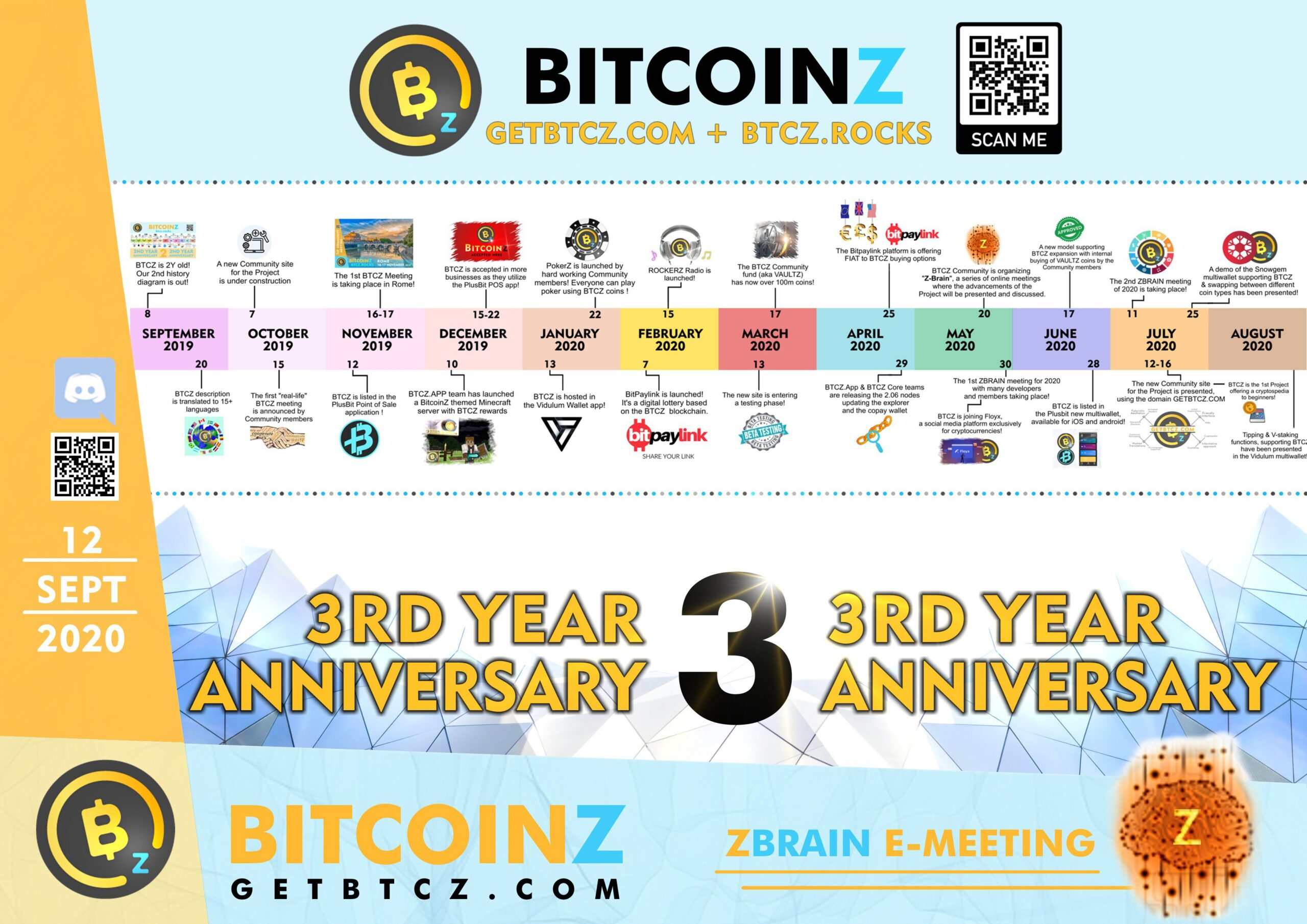 HISTORY DIAGRAM 3 YEARS BITCOINZ