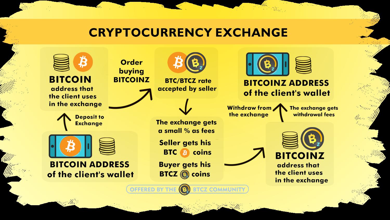 avviare uno scambio di bitcoin
