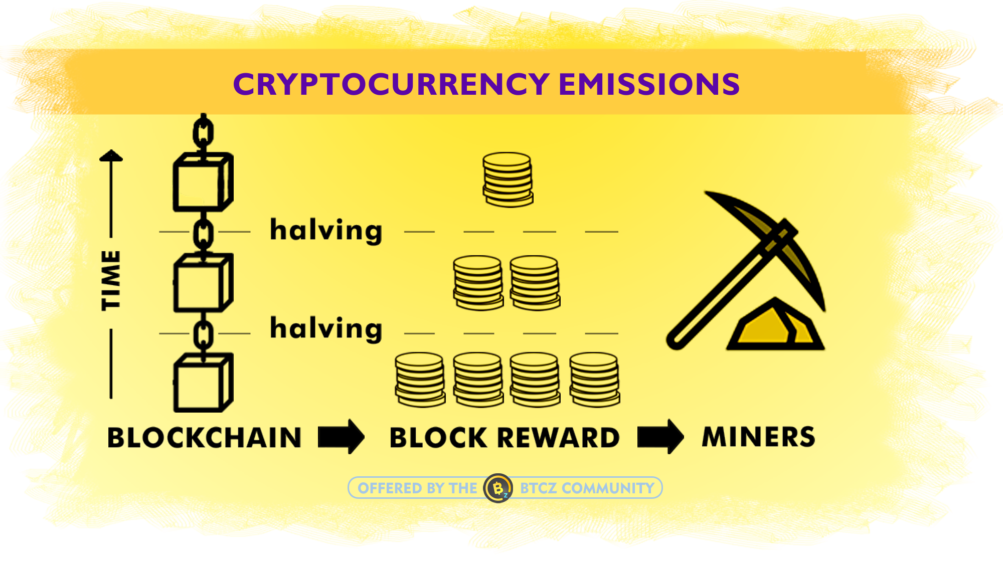 """What is a """"fair halving plan"""" in crypto mining."""