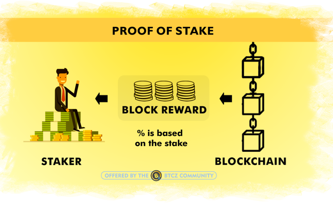 Proof of Stake Cryptospedia