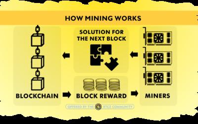 "What is ""mining"" , ""block reward"" and ""reward halving"" ?"