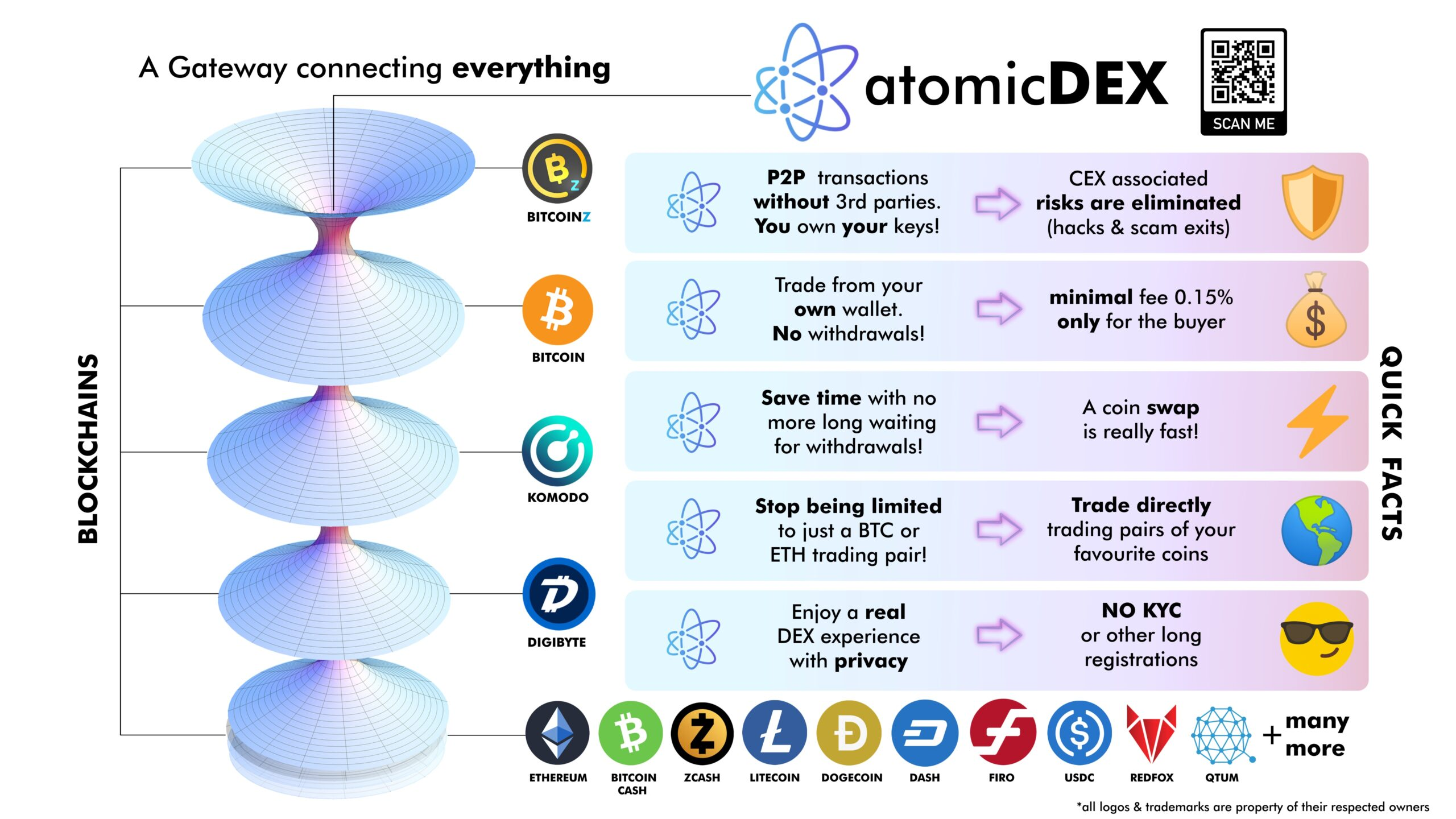 BITCOINZ listed in AtomicDEX