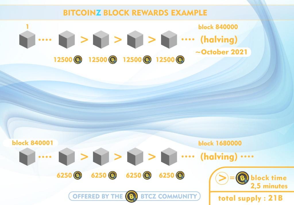 BitcoinZ halving
