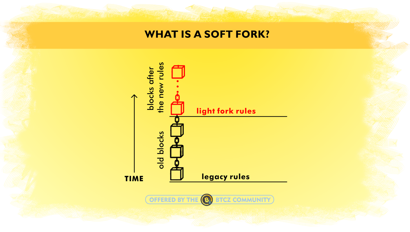 What is a soft fork