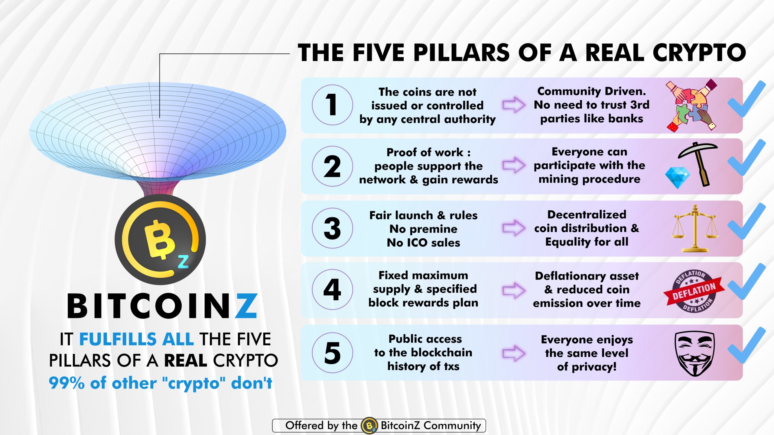 BitcoinZ characteristics