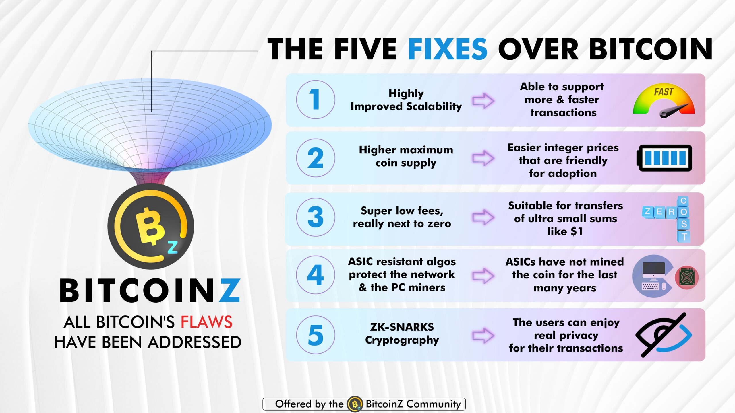 Why BitcoinZ is the best crypto