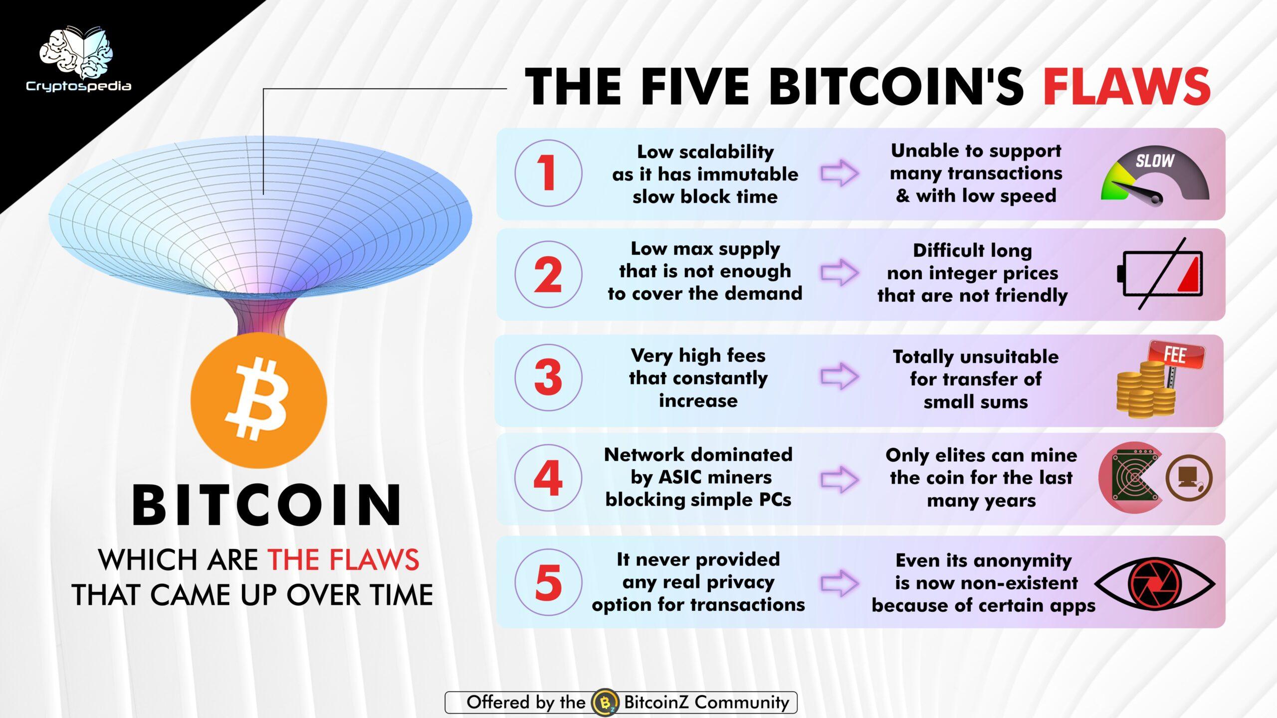 Bitcoin's weaknesses
