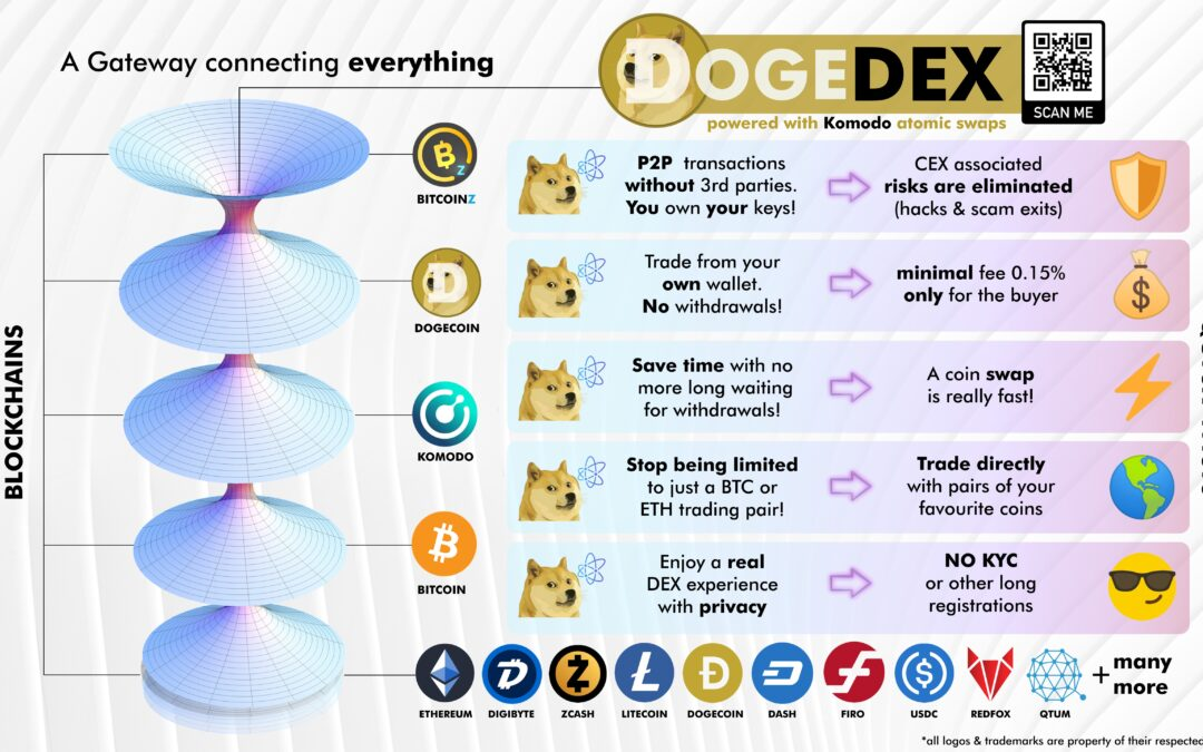 BITCOINZl isted in DogeDEX