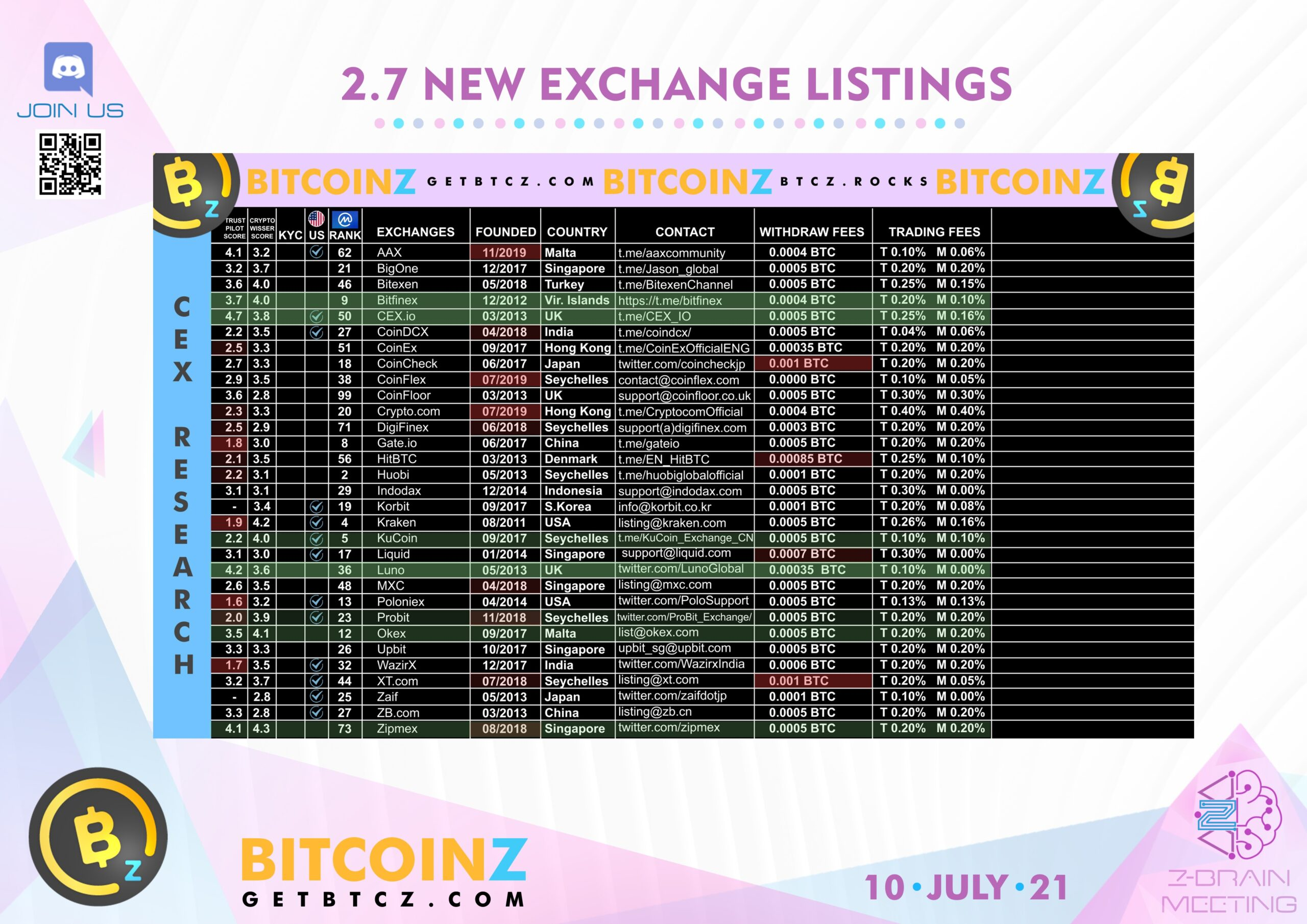 Exchanges Research by BITCOINZ