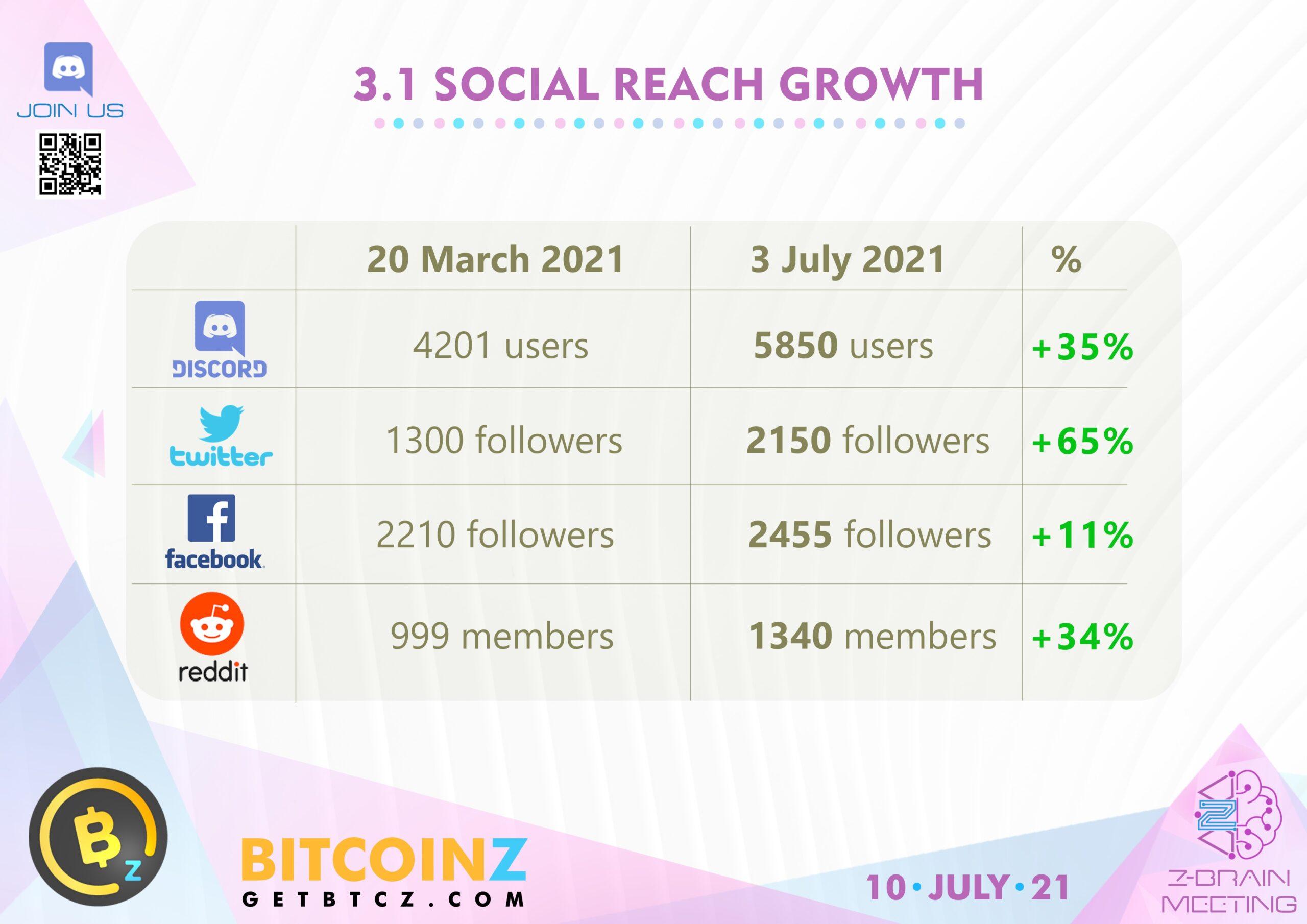 BITCOINZ social reach