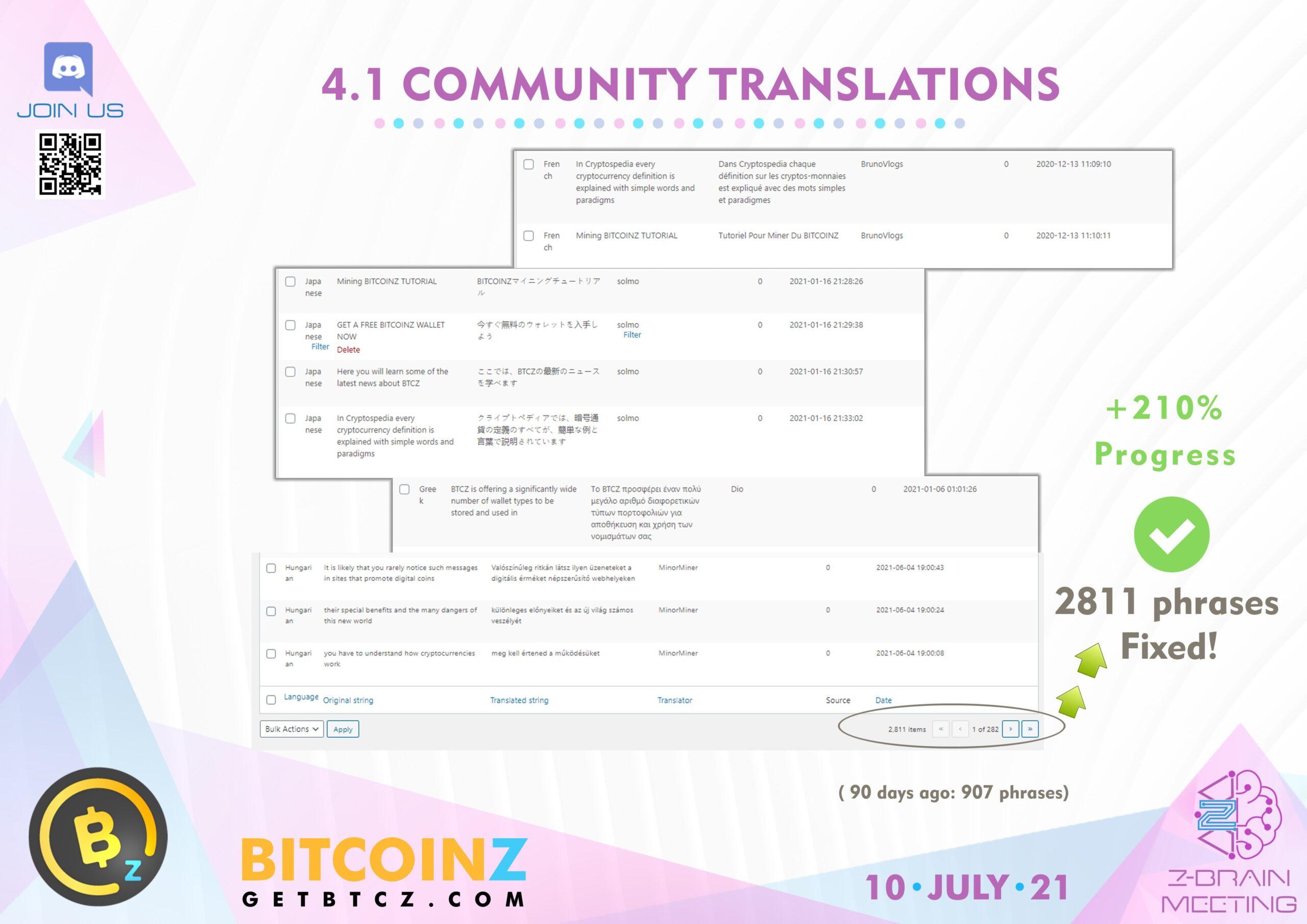 BITCOINZ Site's Translation progress