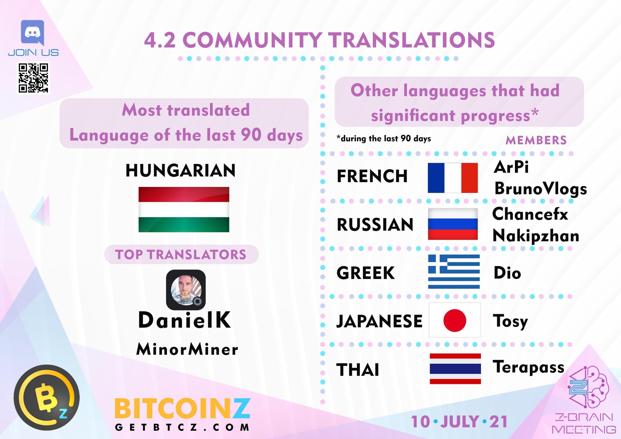 Top translators BITCOINZ