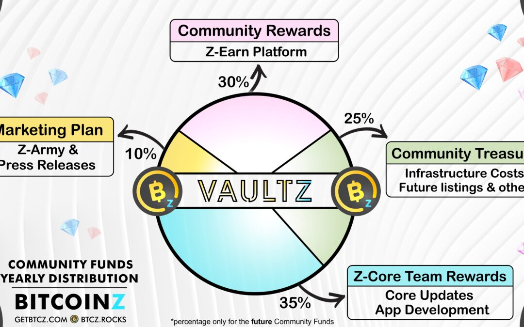Major Voting event by BITCOINZ Community