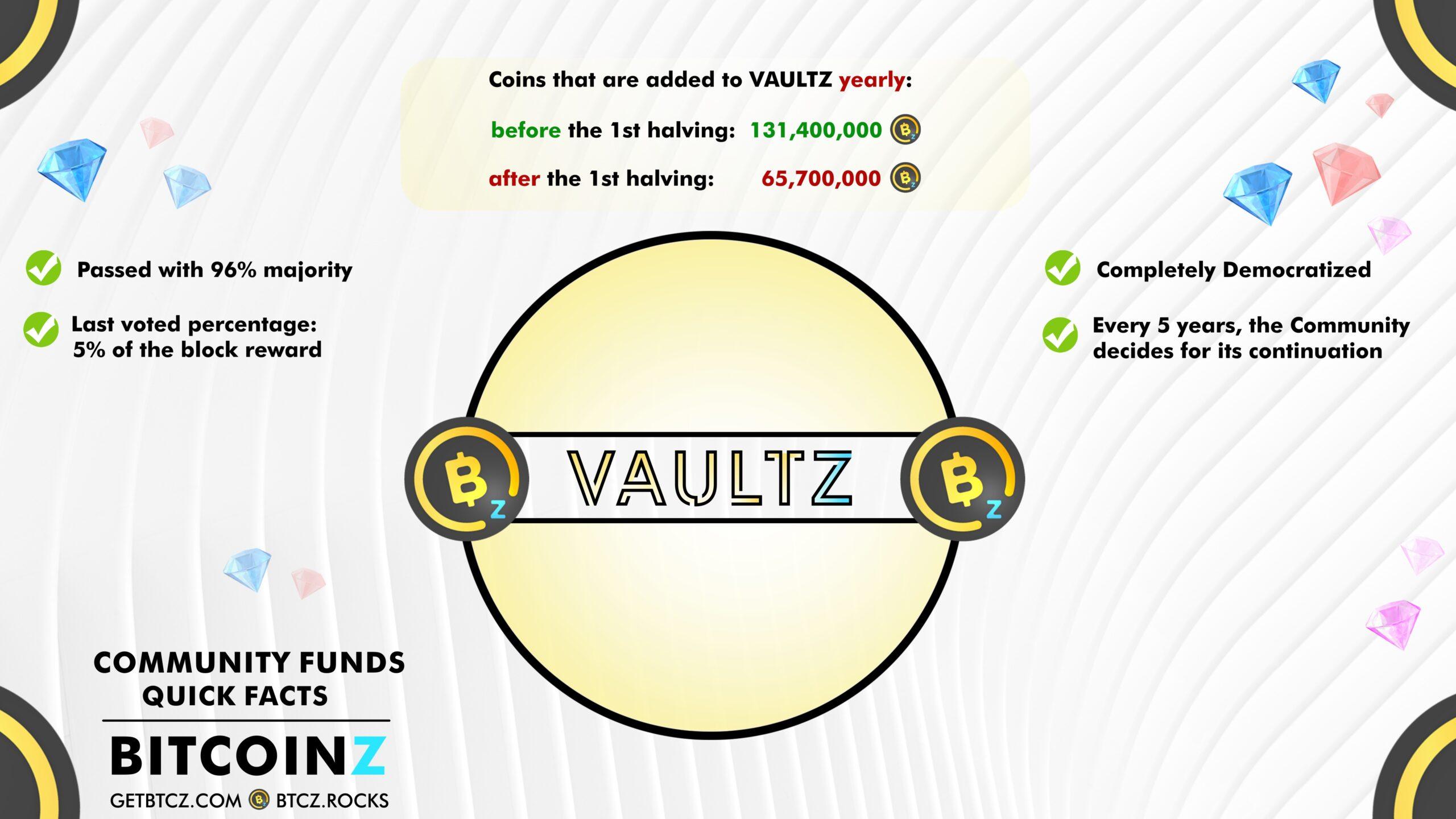 BITCOINZ VAULTZ Quick facts