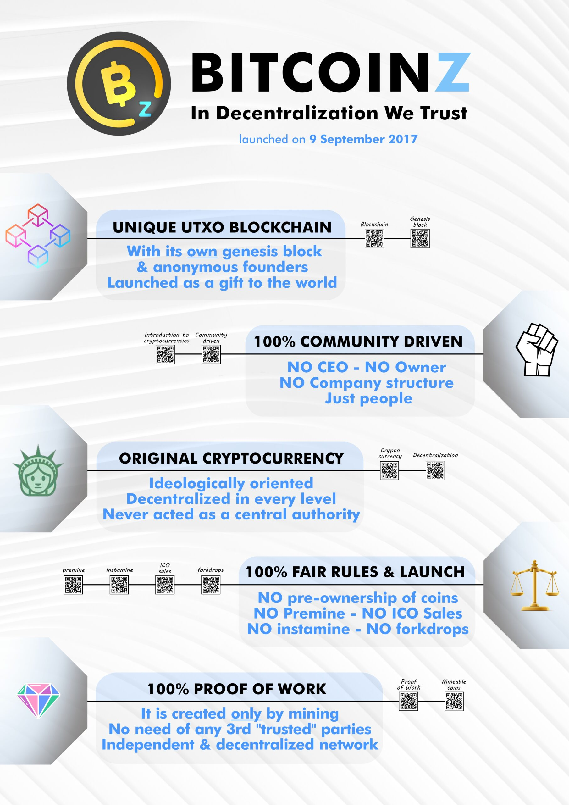 BITCOINZ Interactive White paper page 1