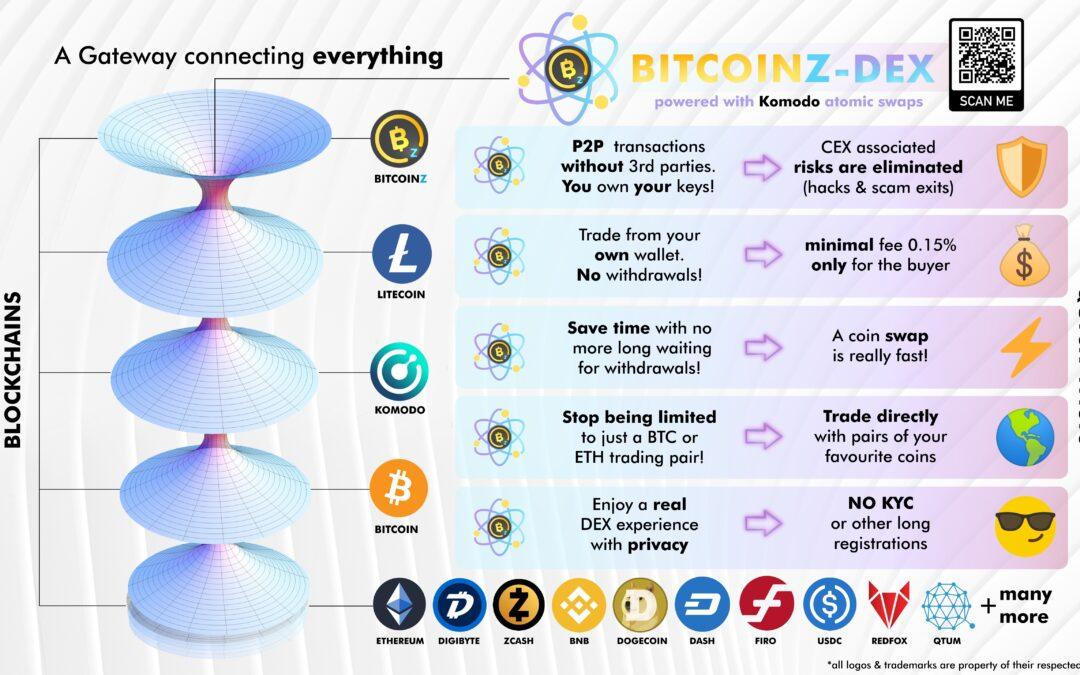 BITCOINZ launches BITCOINZ-DEX !